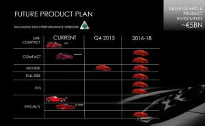product plan chrysler We take a peek into chrysler's product plans for the next five years say goodbye to the dodge durango and hello to a dodge journey srt6.