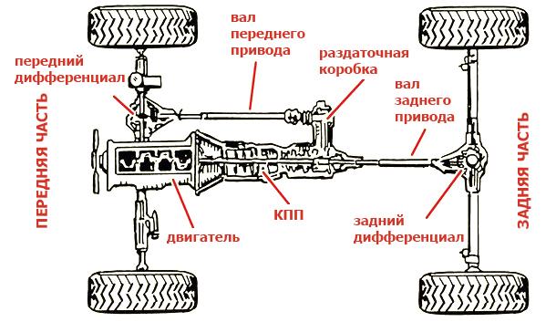 подключаемый-вручную-полный-привод