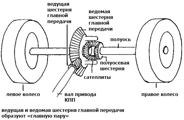 устройство-дифференциала