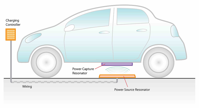 Toyota-wireless-charging